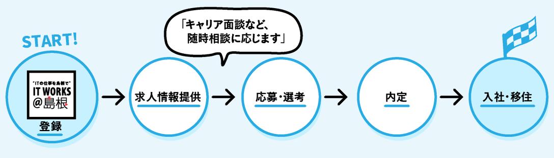 IT WORKS@島根のサービスフロー
