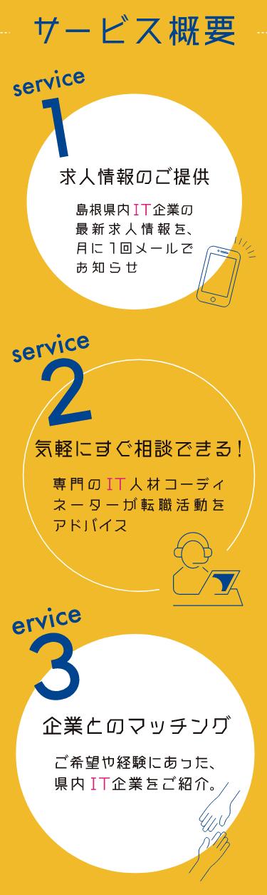 サービス概要(スマホ用)